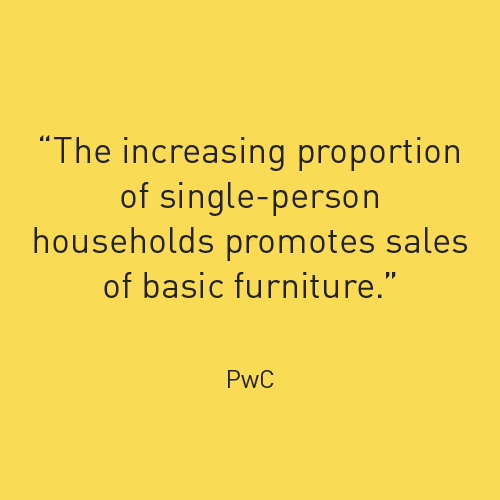 The increasing proportion of single-person households promotes sales of basic furniture